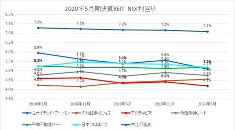 2020731J-REIT(5月・11月決算)・NOI利回り推移