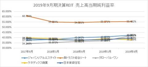 20191203J-REIT(3.9月決算)当期純利益率