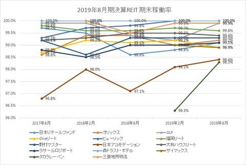 20191105-8月決算投資法人期末稼働率推移