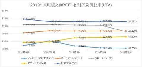 20191204J-REIT(3.9月決算)LTV推移