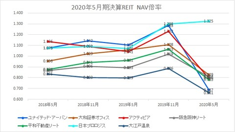 2020802J-REIT(5月・11月決算)・NAV倍率推移