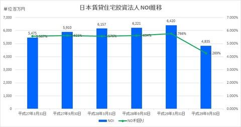 20171120日本賃貸住宅投資法人NOI推移