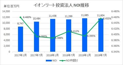 20190929イオンリート投資法人NOI推移