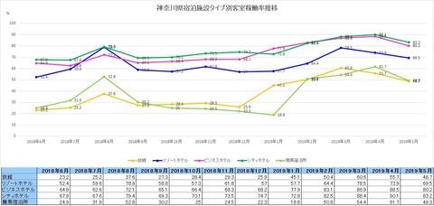 20190812神奈川県アセット別客室稼働率