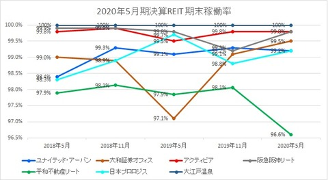 2020802J-REIT(5月・11月決算)・稼働率推移