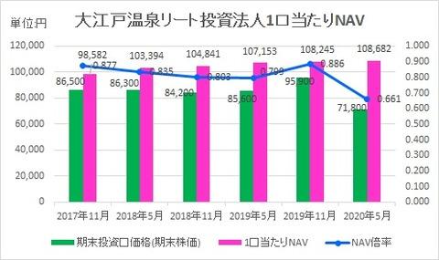 20200728大江戸温泉リート投資法人1口当たりNAV