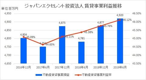 20190826ジャパンエクセレント投資法人賃貸事業推移