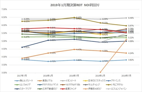 20191004J-REITNOI利回り推移