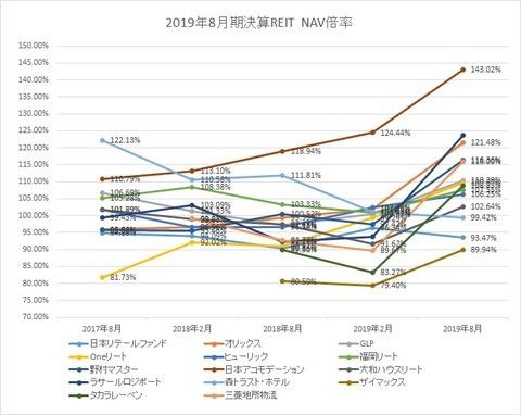 20191105-8月決算投資法人NAV倍率推移