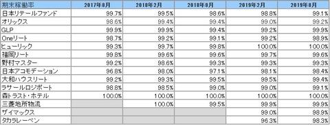 20191105-8月決算投資法人期末稼働率推移2