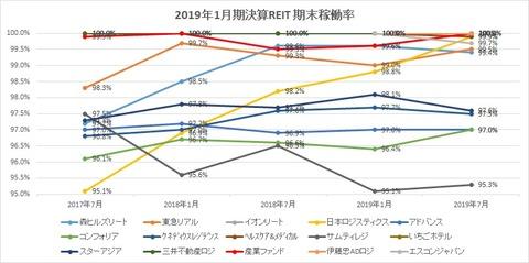 20191006J-REIT稼動率推移