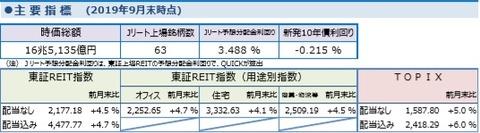 20191008しんきんアセットJ-REITマーケットレポート