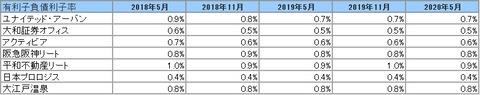 2020801J-REIT(5月・11月決算)・有利子負債利子率推移2