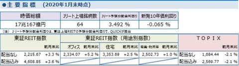 20200206しんきんアセットJ-REITレポート