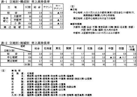 20190730SC販売統計調査報告2019年6月