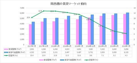 20190901関西圏の賃貸マーケット動向