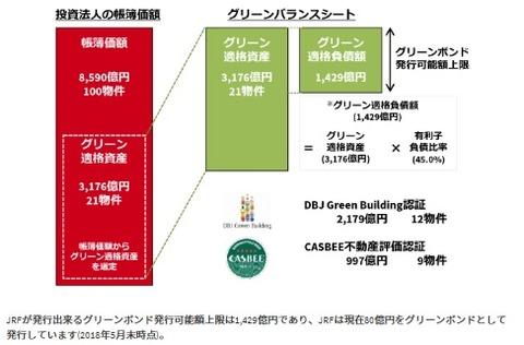 20190111日本リテールファンド投資法人グリーボンド債
