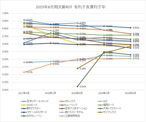 20191104-8月決算投資法人有利子負債利子率推移
