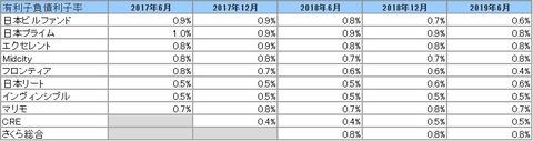 20190905J-REIT6.12決算投資法人有利子負債利子率2