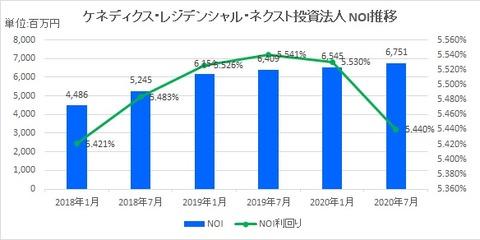 20200923ケネディクスRネクスト投資法人NOI推移