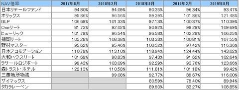 20191105-8月決算投資法人NAV倍率推移2