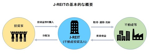 20160101J-REITの基本的な概要