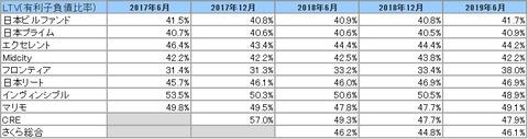 20190905J-REIT6.12決算投資法人LTV推移2