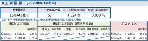 20200708しんきんアセットJ-REITレポート6月
