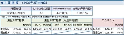 20200407しんきんアセットJ-REITレポート2020年3月