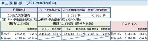 20190910しんきんアセットJ-REITマーケットレポート2019年8月