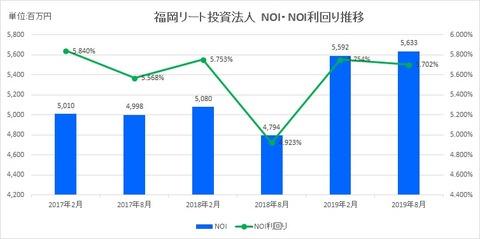 20191024福岡リート投資法人NOI推移