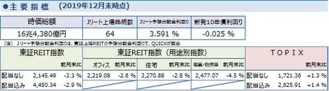 20200112しんきんアセットJ-REITレポート2019年12月