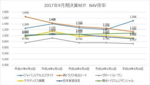 20171124NAV倍率推移