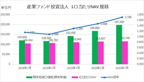 20200928産業ファンド投資法人1口当たりNAV