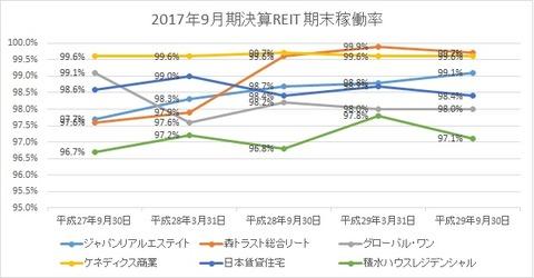 20171124稼働率推移