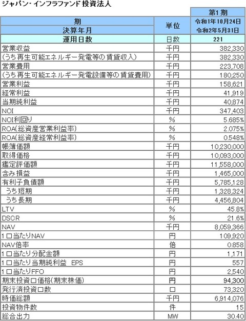 20200727ジャパン・インフラファンド投資法人財務指標