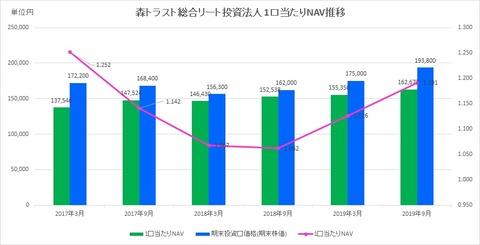 20191126森トラスト総合リート投資法人1口当たりNAV推移