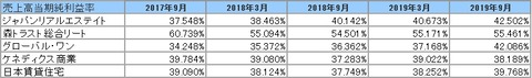 20191203J-REIT(3.9月決算)当期純利益率2