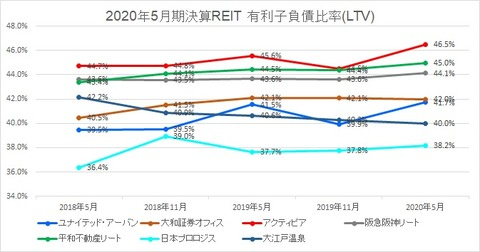 2020801J-REIT(5月・11月決算)・LTV推移