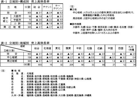 20190902SC販売統計調査報告2019年7月