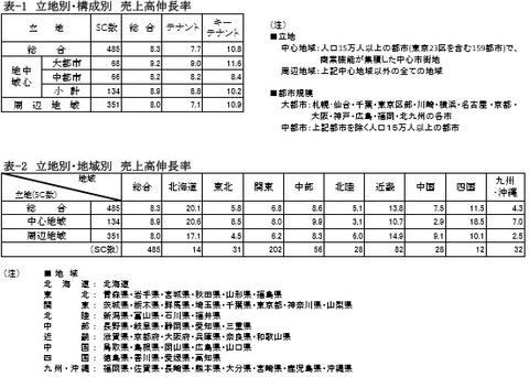 20191103SC販売統計調査報告2019年9月