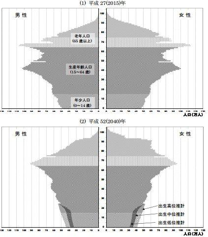 20160210人口ピラミッド