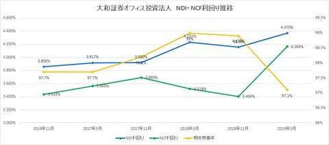 20190723大和証券オフィス投資法人 NOI・NCF利回り推移