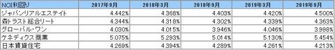 20191203J-REIT(3.9月決算)NOI利回り2