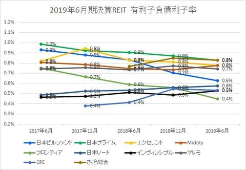 20190905J-REIT6.12決算投資法人有利子負債利子率