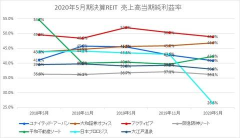 2020731J-REIT(5月・11月決算)・当期純利益率推移