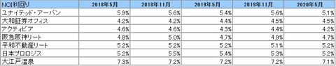 2020731J-REIT(5月・11月決算)・NOI利回り推移2
