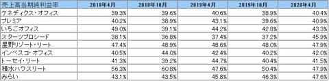 20200703J-REIT(4.10月決算)当期純利益率2