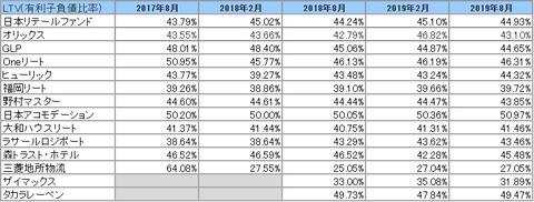 20191104-8月決算投資法人LTV推移2