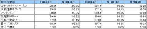 2020802J-REIT(5月・11月決算)・稼働率推移2